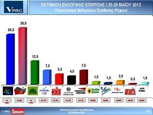 Φωτογραφία για Νέα ανατροπή στο δρόμο προς τις κάλπες-Πρώτος ο ΣΥΡΙΖΑ με 30%, ΝΔ 26,5% , ΠΑΣΟΚ 12, 5%