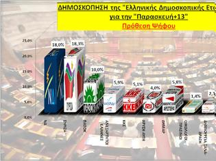Φωτογραφία για Δημοσκόπηση από την Ελληνική Δημοσκοπική Εταιρεία  -> ΣΥΡΙΖΑ: 18,3%, ΝΔ: 18%,