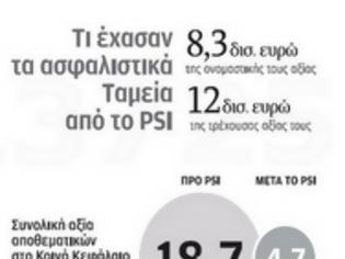 Φωτογραφία για 8,3 δις ευρώ έχασαν τα ταμεία από το PSI...!!!