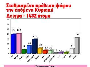 Φωτογραφία για Μεγάλη δημοσκόπηση της Zougla.gr: 14,6% η Χρυσή Αυγή και χωρίς αναγωγή!!