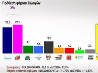 Φωτογραφία για Πρώτο κόμμα ο ΣΥΡΙΖΑ